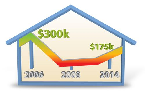 Home Staging Inspires Real Estate Growth
